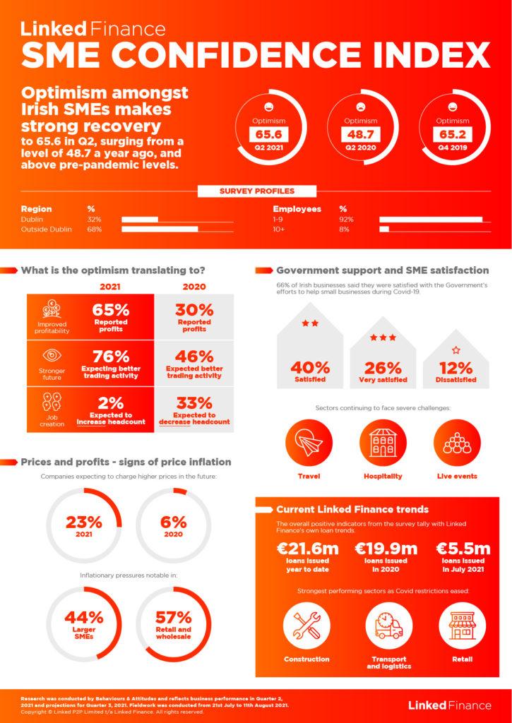 Linked Finance SME Confidence Index